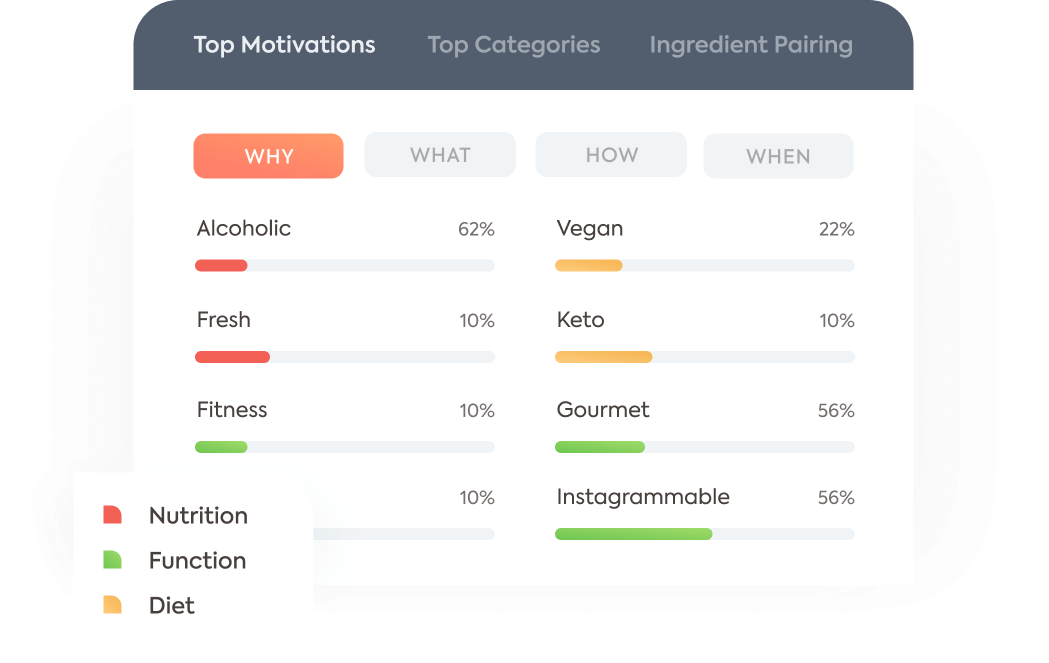Earn 4X more engagement on your recipes
